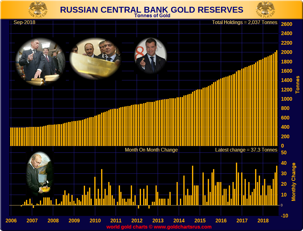 Does the recent spate of Central Bank gold buying impact demand and price?