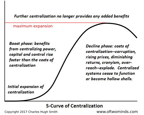S curve centralization