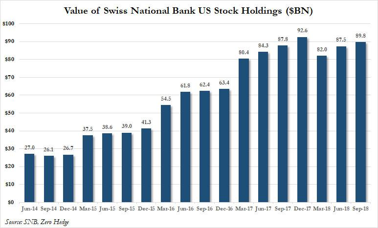 Value of SNB US Stock Holdings 2014-2018