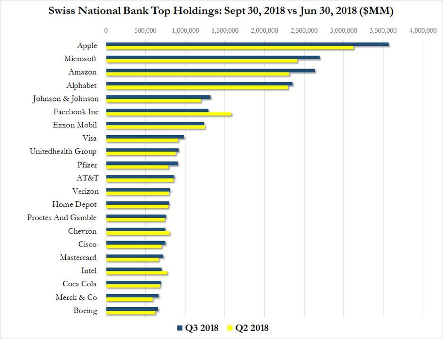 SNB Top Holdings: Sept 30, 2018 vs Jun 30, 2018