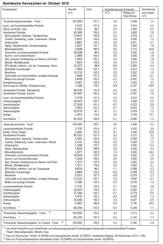 Statistische Kennzahlen im Oktober 2018