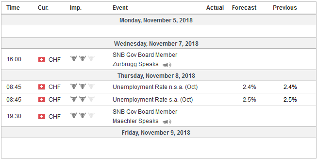Economic Events: Switzerland, Week November 05