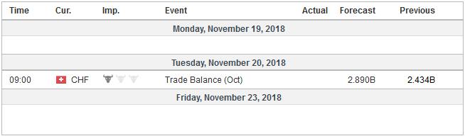 Economic Events: Switzerland, Week November 19