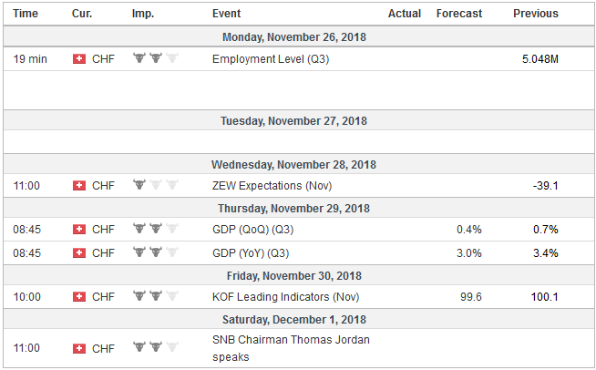 Economic Events: Switzerland, Week November 26