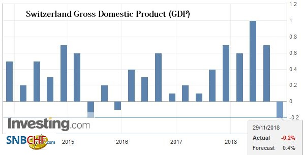 Switzerland Gross Domestic Product (GDP) QoQ, Q3 2018