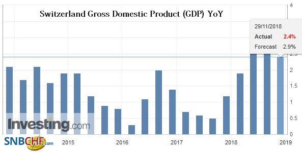 Switzerland Gross Domestic Product (GDP) YoY, Q3 2018