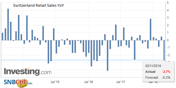 Switzerland Retail Sales YoY, September 2018