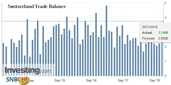 Switzerland Trade Balance, October 2018