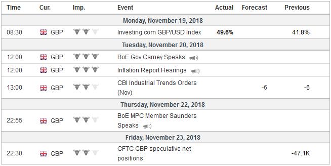 Economic Events: United Kingdom, Week November 19