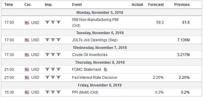 Economic Events: United States, Week November 05