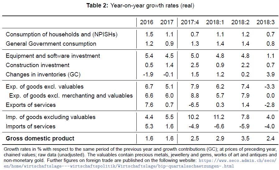 Year on Year Growth Rates ESVG, Q3 2018