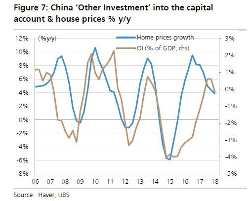 China Capital Account vs House Prices 2006-2018