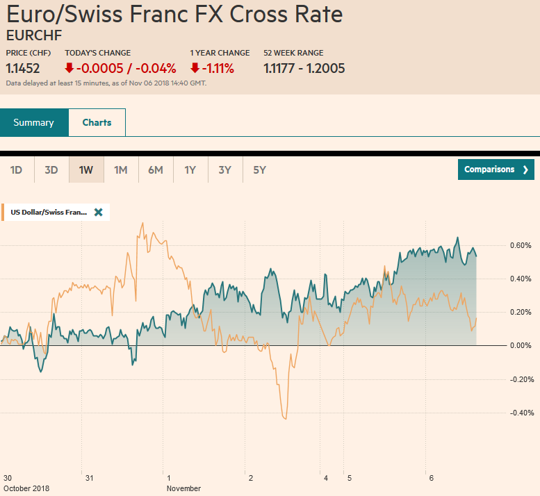 EUR/CHF and USD/CHF, November 06
