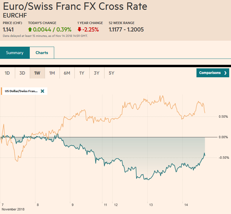 EUR/CHF and USD/CHF, November 14