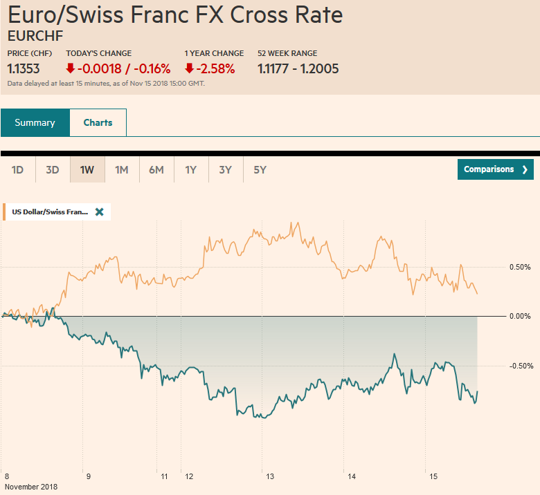EUR/CHF and USD/CHF, November 15