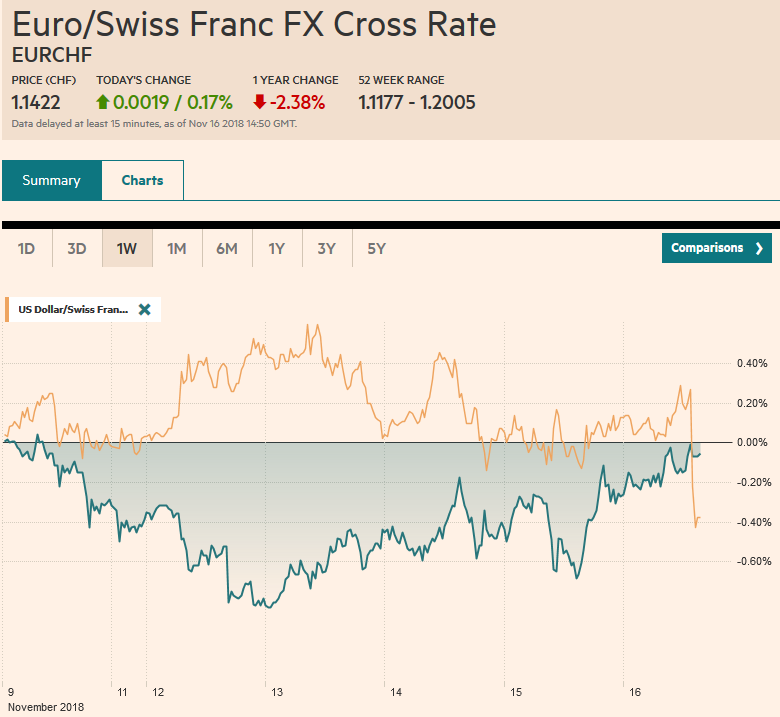 EUR/CHF and USD/CHF, November 16