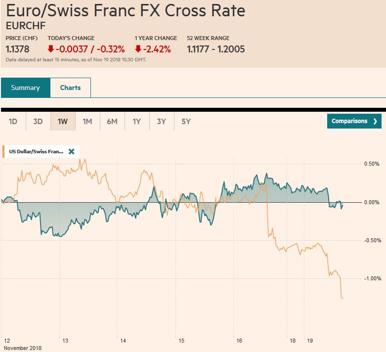 EUR/CHF and USD/CHF, November 19