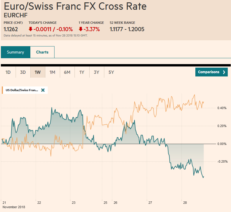 EUR/CHF and USD/CHF, November 28