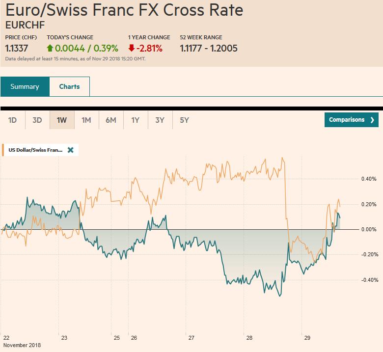 EUR/CHF and USD/CHF, November 29