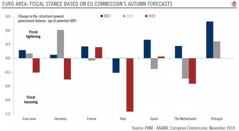 Euro Area: Fiscal Stance chart