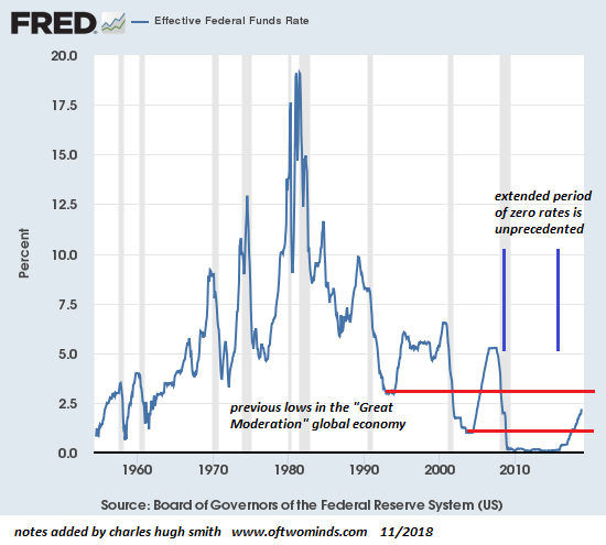 Effective Federal Funds Rate 1960-2018