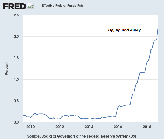 Effective Federal Funds Rate 2010-2018
