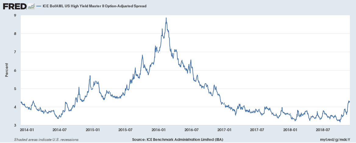 US High Yield Master II Option-Adjusted Spread 2014-2018