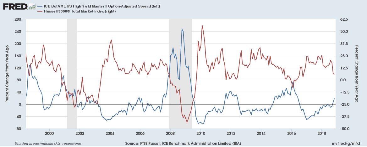 US High Yield Master II Option-Adjusted Spread/Russel 3000 Total Market Index
