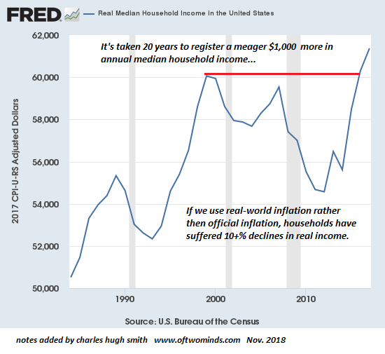 Real Median Household Income in the U.S. 1990-2018