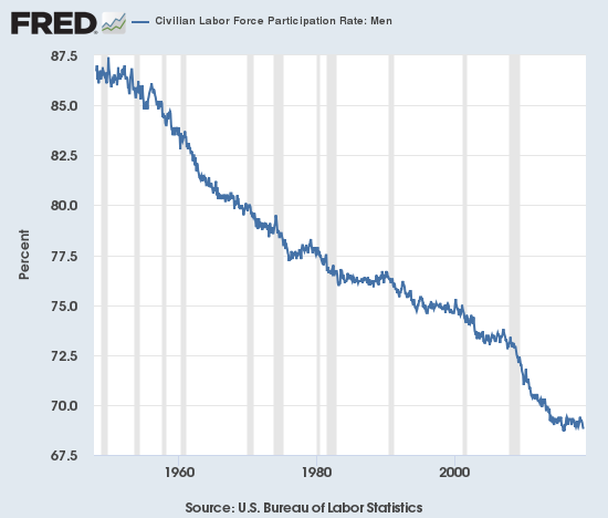 Civilian Labor Force Participation Rate: Men 1960-2018