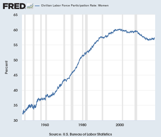 Civilian Labor Force Participation Rate: Women 1960-2018