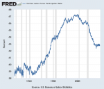 Civilian Labor Force Participation Rate 1960-2018