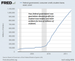 Federal Government; Student loans 2005-2018