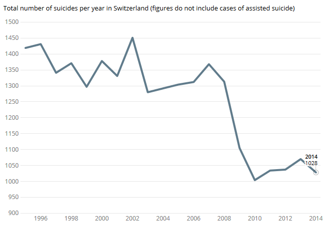 Suicides in Switzerland down by a third over 20 years
