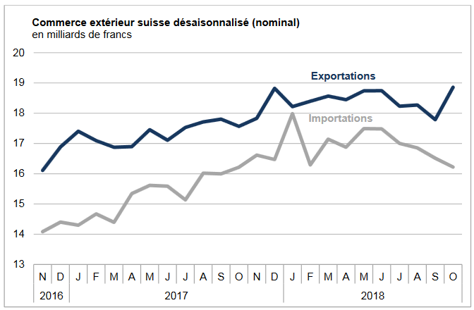 Swiss exports and imports, seasonally adjusted (in bn CHF), October 2018