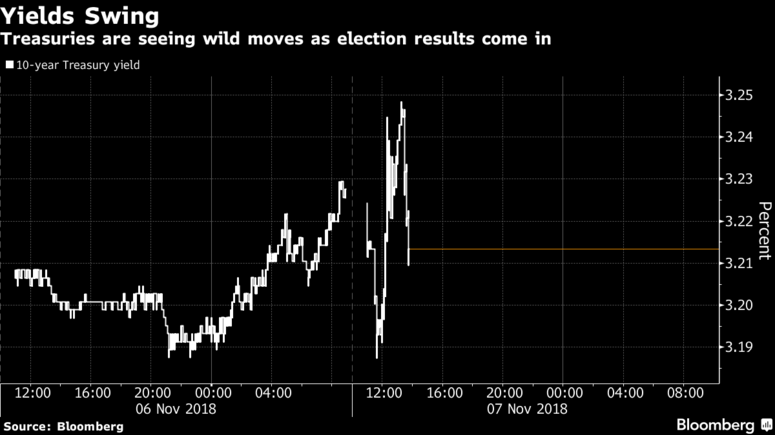 U.S. Treasuries Moves Election Results