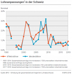 Wage adjustments in Switzerland, 1993-2018