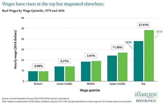 Wage Stagnation
