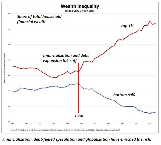 U.S. Wealth Inequality 1962-2014