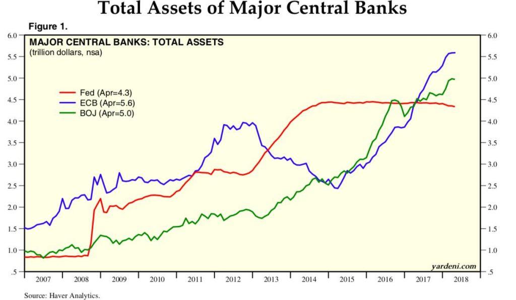 Total Assets of Major Central Banks 2007-2018