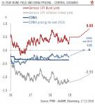 10 Year Bund Yield and EONIA Pricing, 2016 - 2018