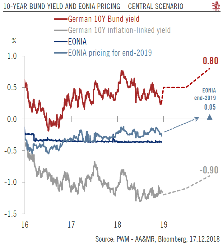 10 Year Bund Yield and EONIA Pricing, 2016 - 2018