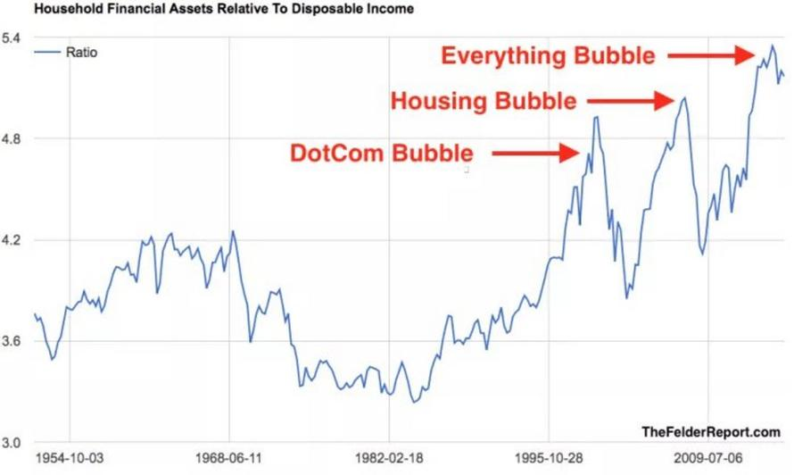 Household Financial Assets Relative to Disposable Income, Oct 1954 - 2018