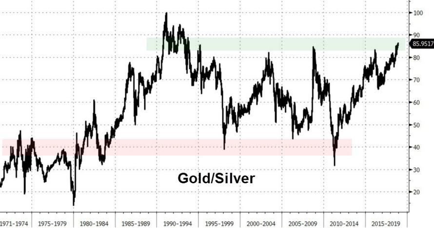 Gold/Silver 1971-2019