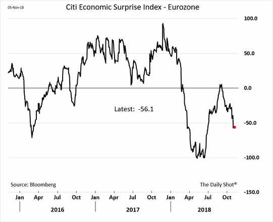 Eurozone - Citi Economic Surprise Index, Jan 2016 - Nov 2018