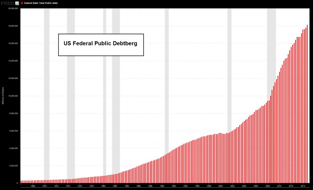 US Federal Public Debtberg 1968-2014