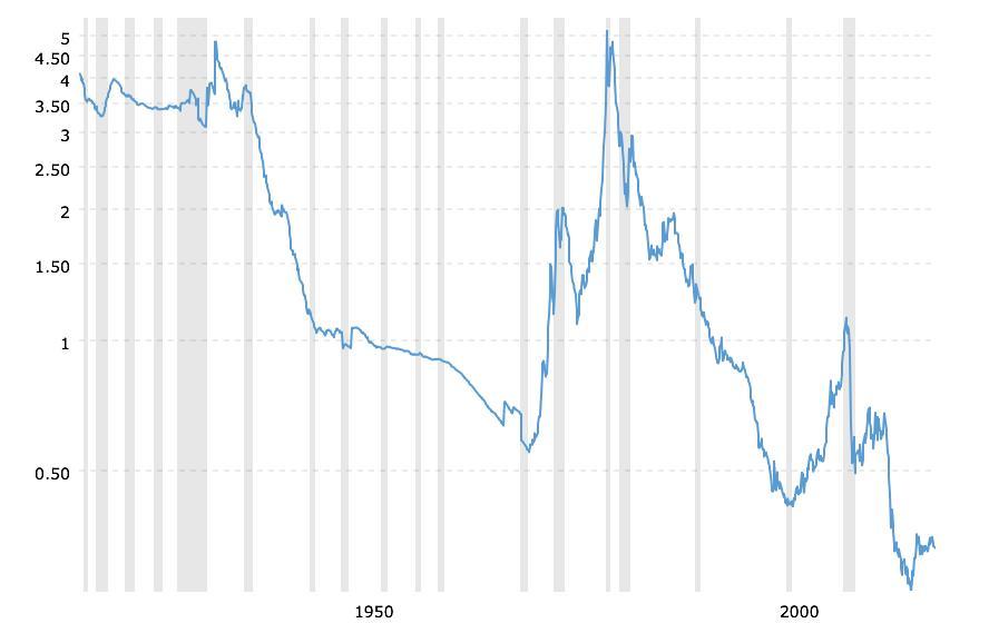 Gold to Monetary Base 1950-2018