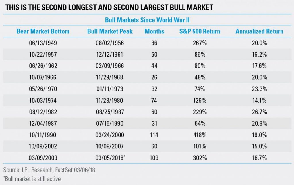 Historical bull markets in the S&P 500 Index.