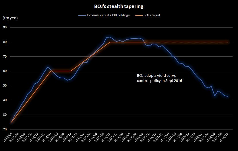 BOJ's Stealth Tapering