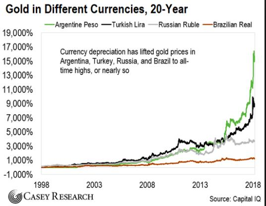 Gold in Different Currencies, 20-Year